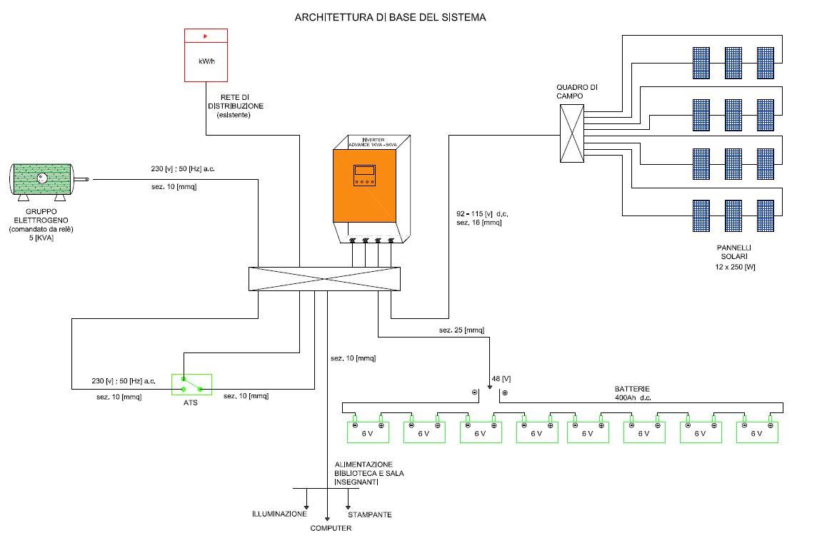 Schema Elettrico Quadro Di Stringa : Progetti iis levi ponti